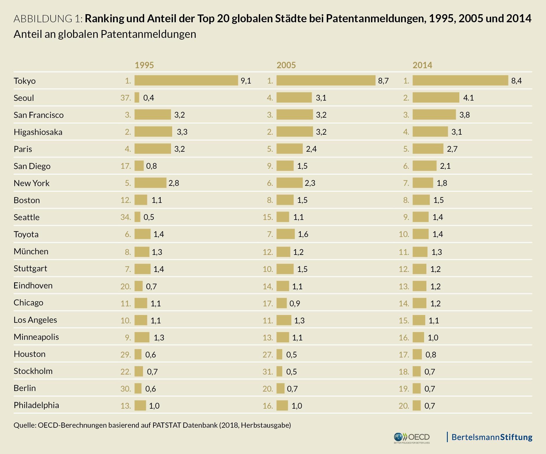 Innovationskonzentration: Ranking und Anteil der Top 20 globalen Städte bei Patentanmeldungen