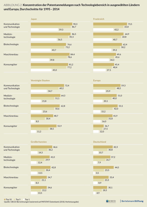 Innovationen: Konzentration der Patentanmeldungen nach Technologiebereich in ausgewählten Ländern und Europa.