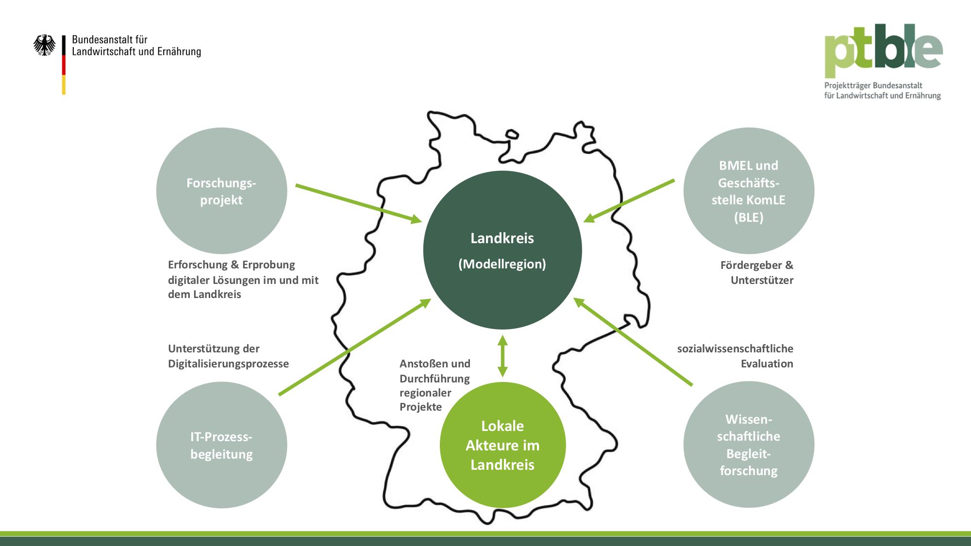 Die Modellregionen stehen im Zentrum der Smarten LandRegionen.